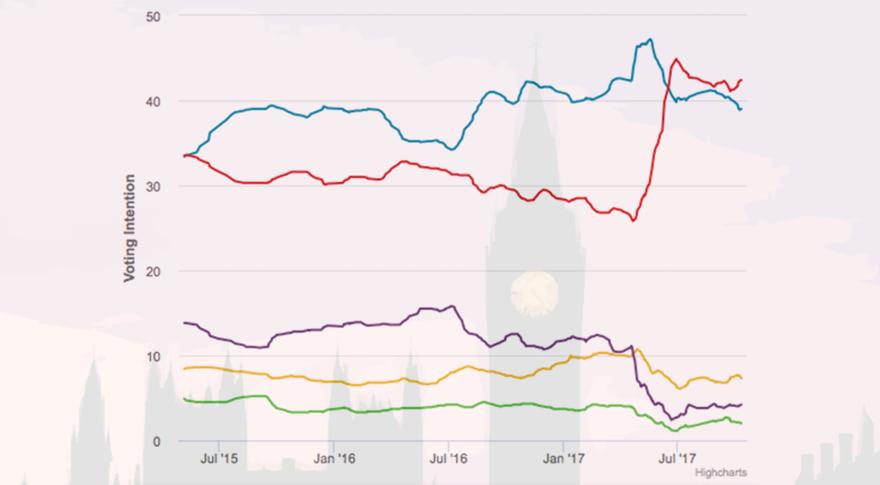 Polling Average 2015-17